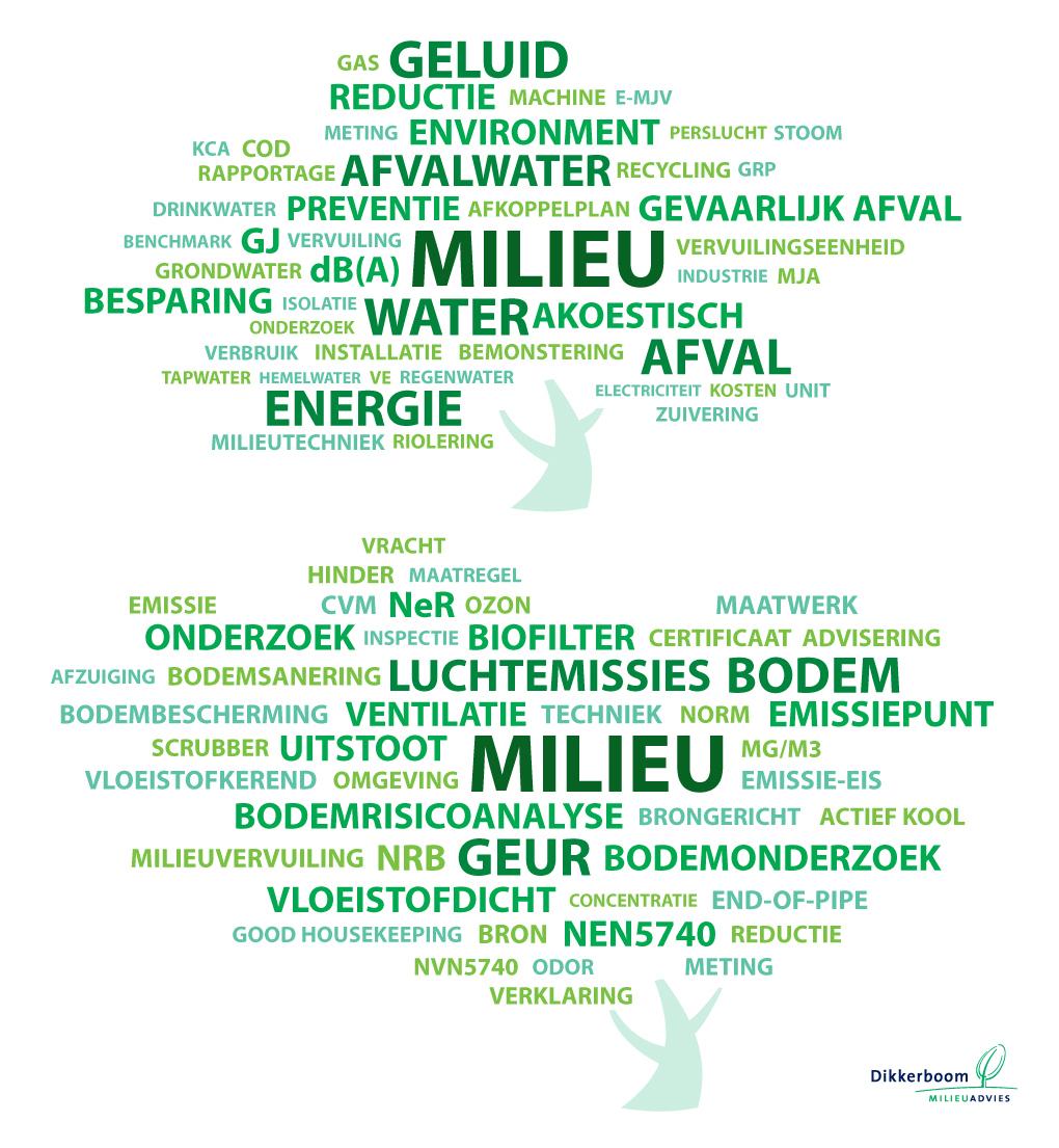 https://www.dikkerboommilieu.nl/wp-content/uploads/2020/11/WORDCLOUD-MILIEU-combinatie-V1.jpg